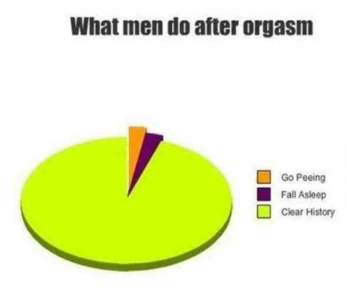What men do after orgasm